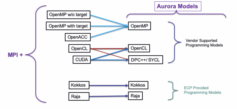 Auora programming models